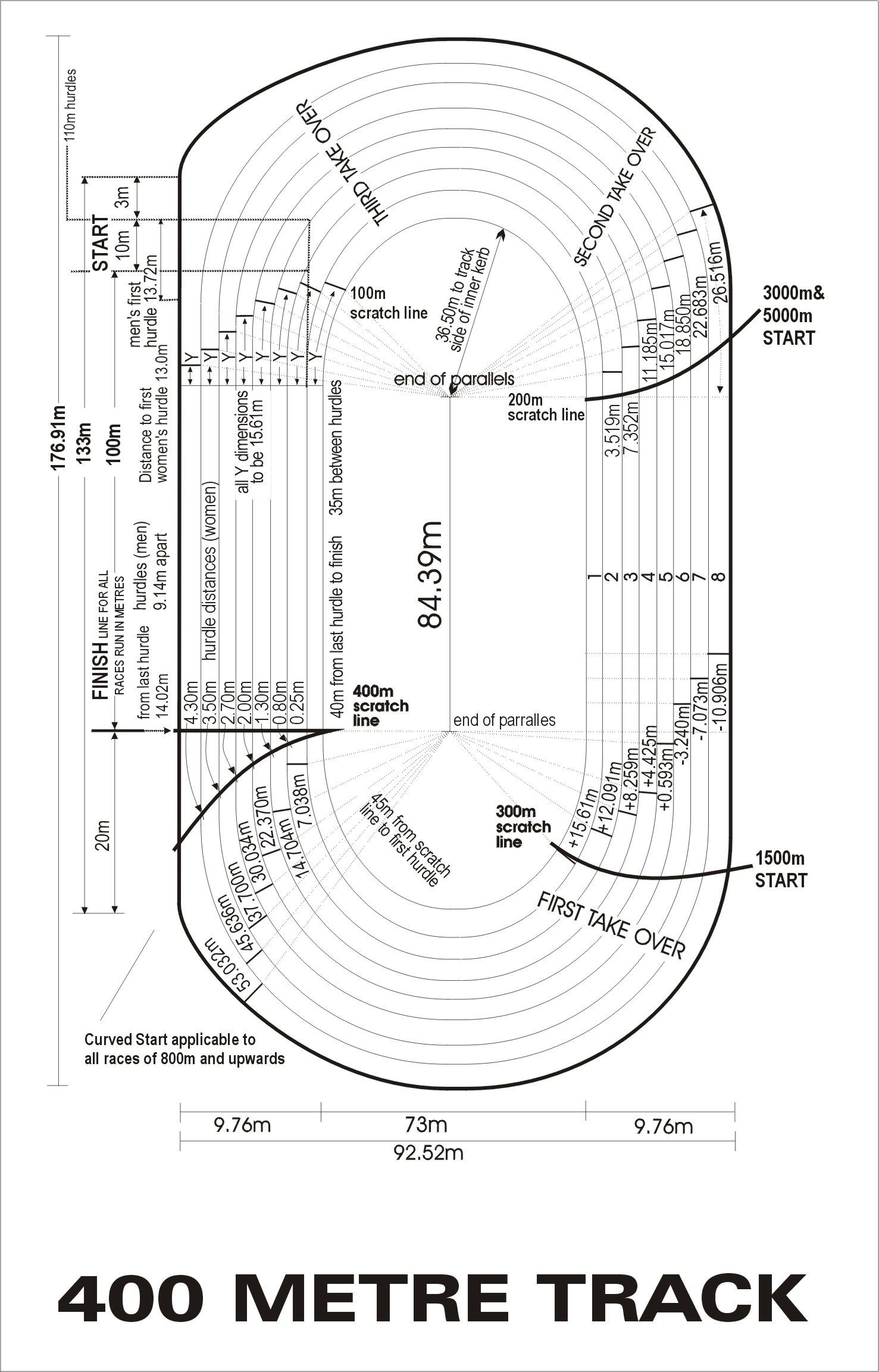 400 Metre Athletics Track Dimensions