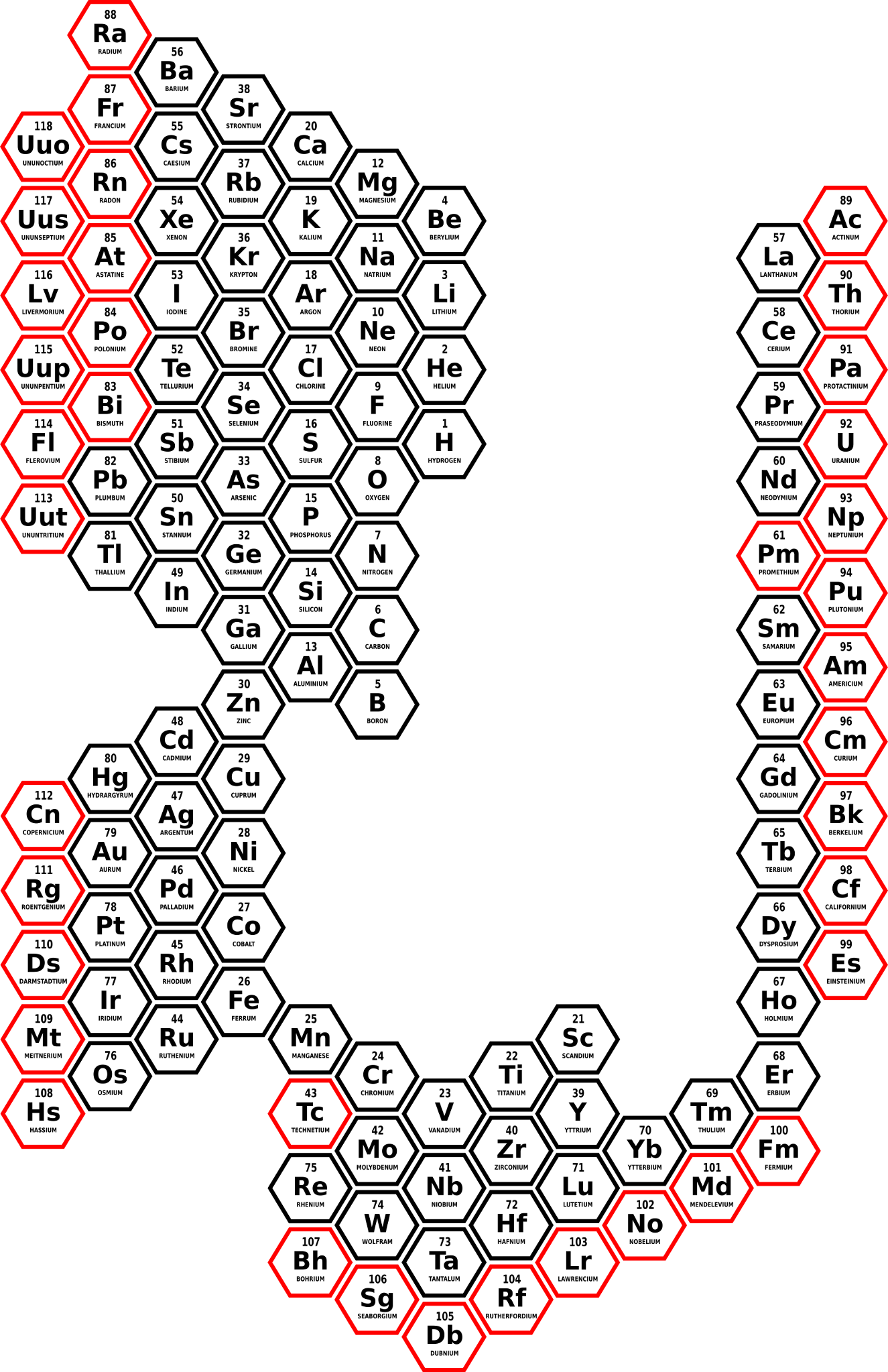 Figure 6b Representation Of All Radioactive Elements Red In The