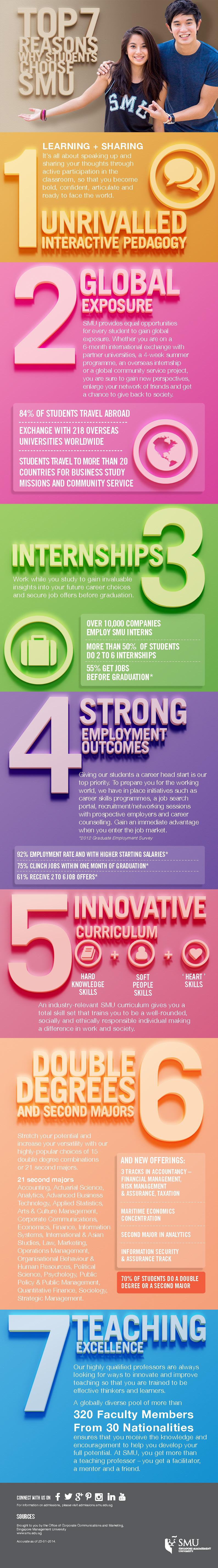 Smu Infographics Top 7 Reasons Why Students Choose Smu Singapore Management University Smu Smu Infographic Pedagogy