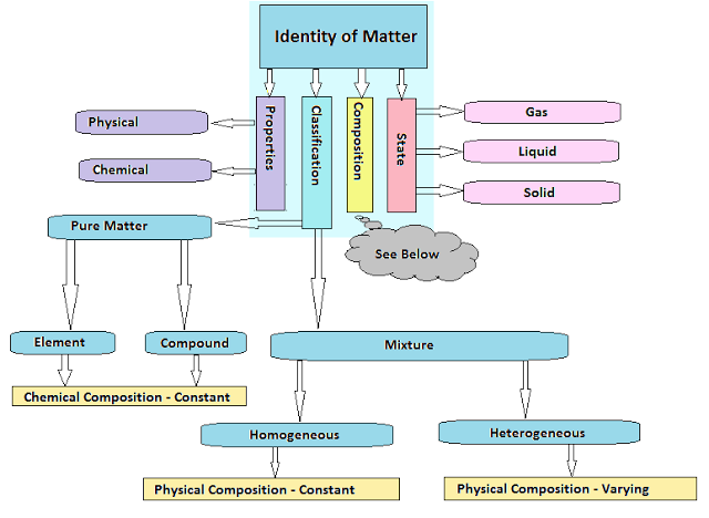 Composition of Matter: Compounds and Mixtures; Formula ...