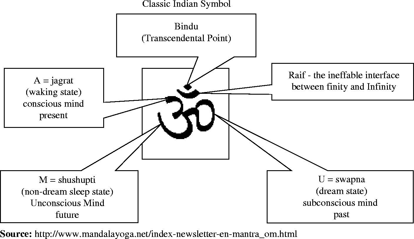 Om symbol meaning to om or not to om truths of the universe om symbol meaning to om or not to om biocorpaavc Choice Image