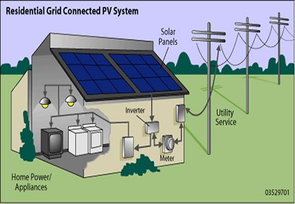 Solar Panels For Home Solar Energy Complete Guide Como Funcionan Los Paneles Solares Sistema De Paneles Solares Calefaccion Solar
