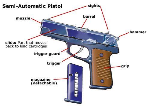 guns ruger 10 22 and handgun on pinterest : handgun parts diagram - findchart.co