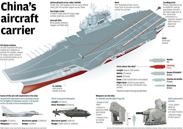 Comparison Of Chinese Aircraft Carrier Liaoning And Indian Ins Vikrant Latest Figures The World Reporter News Opinion Aircraft Carrier Navy Ships Aircraft
