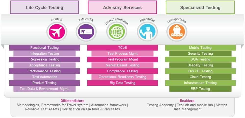 Igt Renders Application Testing Services On Complex Travel It