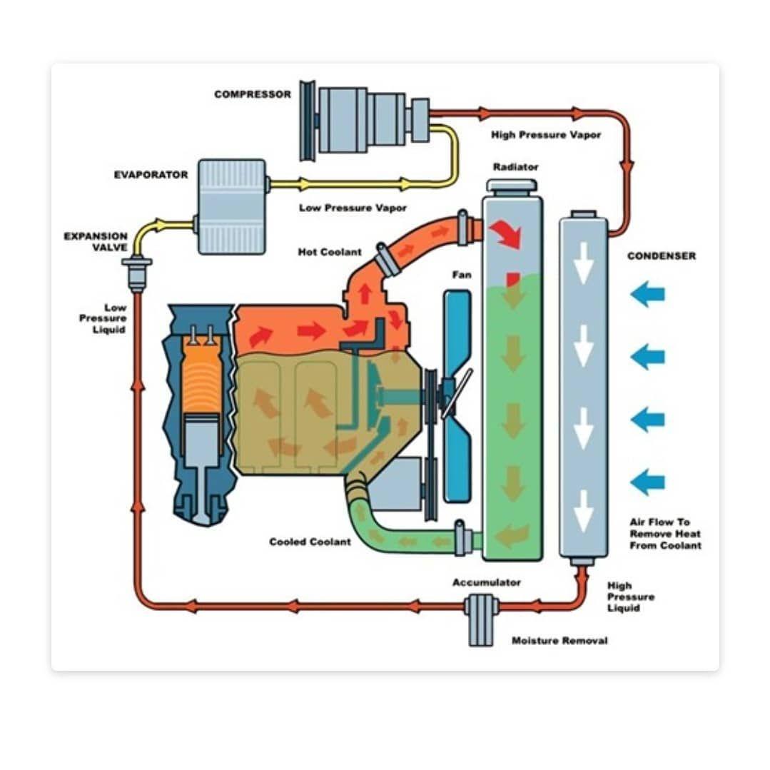 A Revisao No Sistema De Arrefecimento Tem Que Ser Feita Em Media A Cada 20 Mil Km O Mau Funcionamento Do Sistema De R Auto Mecanica Auto Engenharia Mecanica