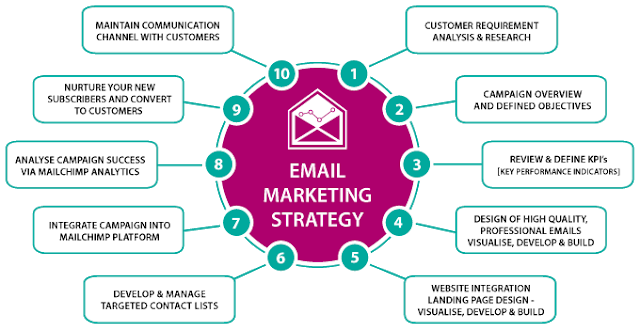 Image result for email marketing strategy