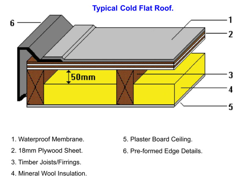 Pin Flat Roof Construction Types On Pinterest Dak
