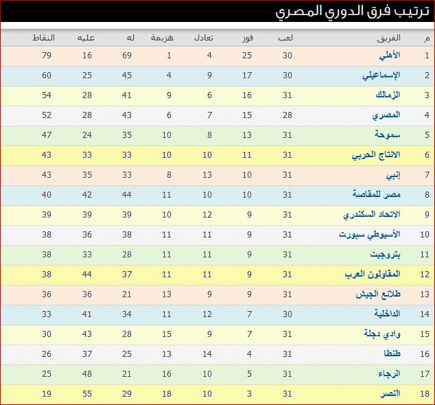 جدول ترتيب الدوري المصري بعد نتائج مباريات الأسبوع الحادى والثلاثون Map Periodic Table Map Screenshot
