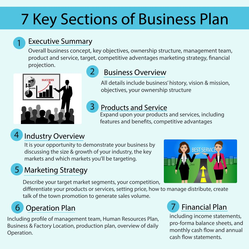 Important sections of Business plan Cool Daily