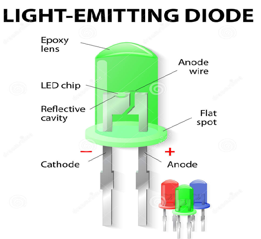 Inside The Led Light Emitting Diodes Is A Two Lead Semiconductor Light Source It Is A P Njunctiond Light Emitting Diode Diode Electronic Circuit Design