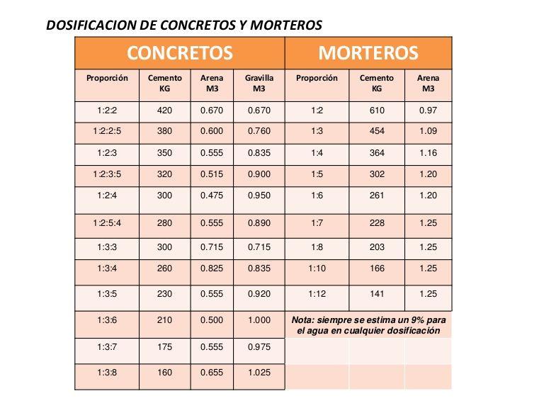 Dosificacion de concretos y morteros concretos morteros for Mortero de cemento