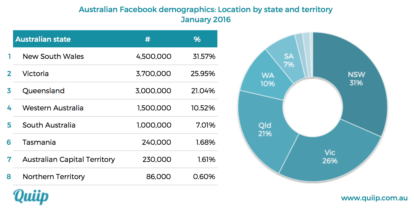 Facebook Australia demographic data location by state January 2016 ...