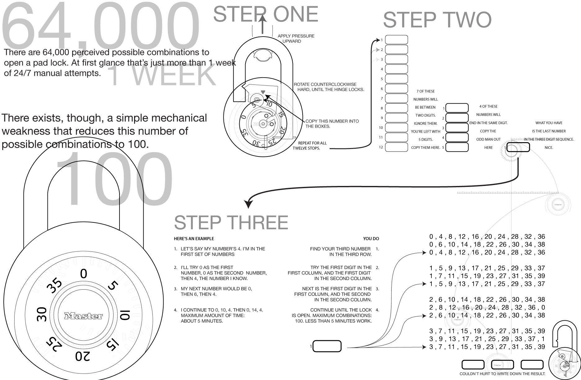 how to pick a master lock. Image Detail For -How To Crack A Master-Lock (infographic) : Pics How Pick Master Lock