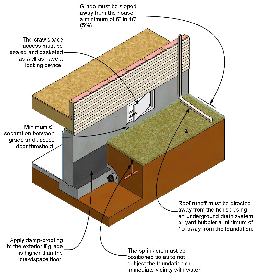 How to inspect and correct a vented crawlspace for Crawl space foundation design