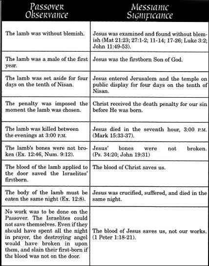 The Passover Symbols Of Christs Death Feast Days Pinterest