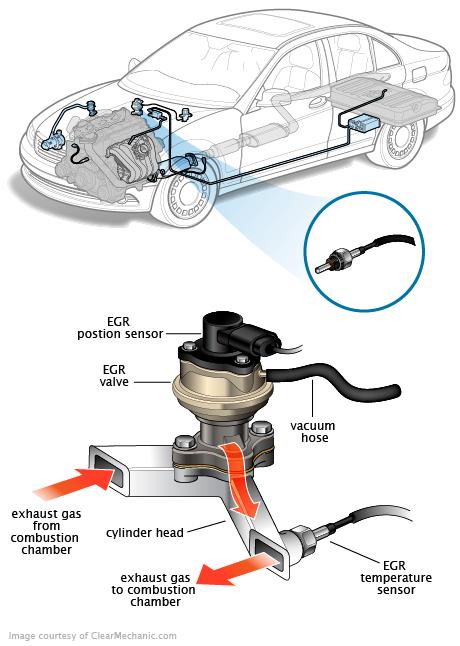EGR Temperature Sensor Technológia, Autók, Elektronika