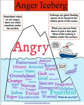 Anger Iceberg   Coping skills, Form time ideas and Social ...