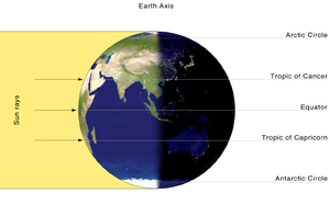 Illumination of Earth by the Sun on the day of an equinox. The September equinox (or Southward equinox) is the moment when the Sun appears to cross the celestial equator, heading southward. Due to differences between the calendar year and the tropical year, the September equinox can occur at any time from September 21 to 24. #autumnalequinox