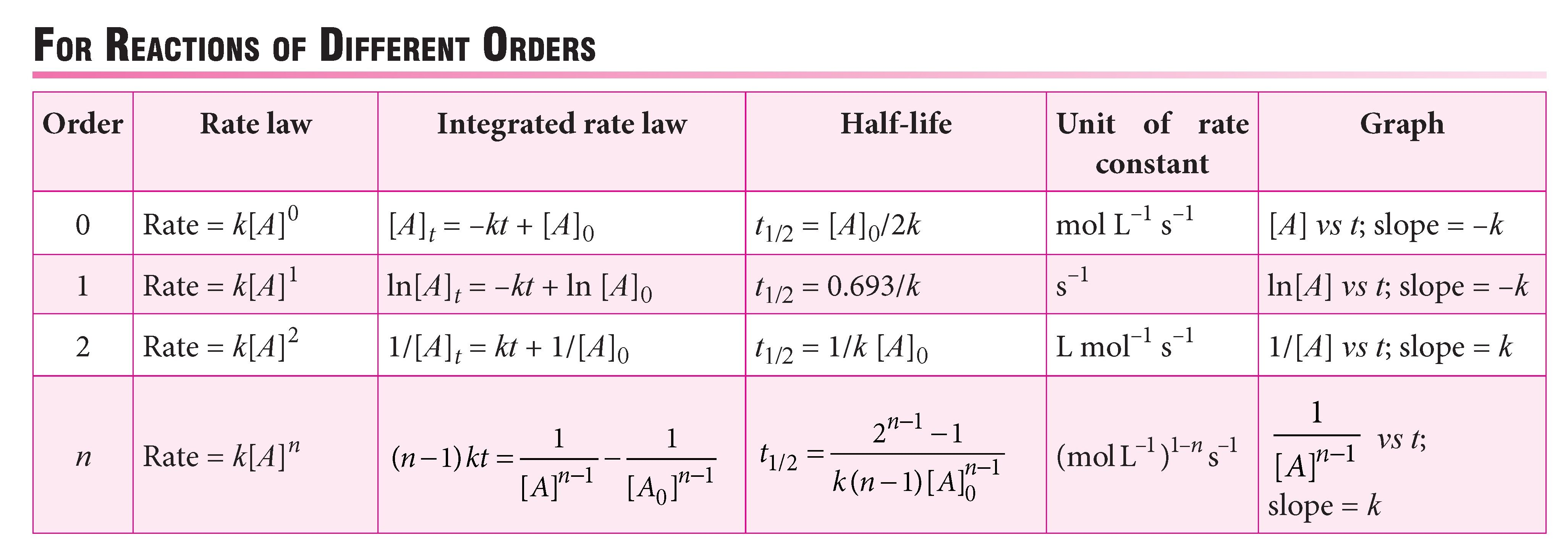 Learn Rate Law And Rate Constant For Reactions Of