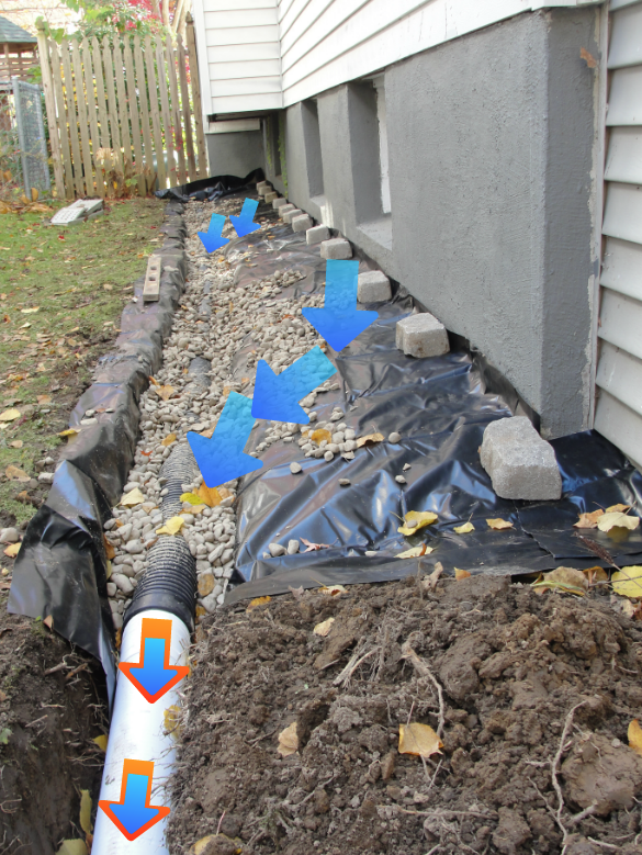 Drainage French Drain Foundation Waterproofing Exterior Walls Basement Leaking Water In Sche With Images Drainage Solutions Backyard Drainage Downspout Drainage