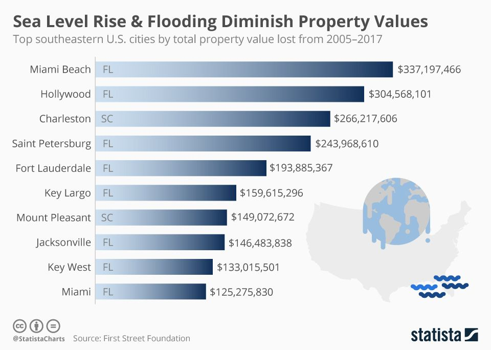 Top Southeastern US cities by total property value lost