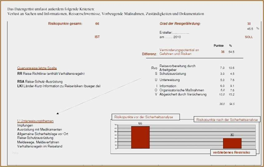 33 Angenehm Risikobeurteilung Vorlage Excel Vorrate In 2020 Vorlagen Indesign Vorlage Excel Vorlage