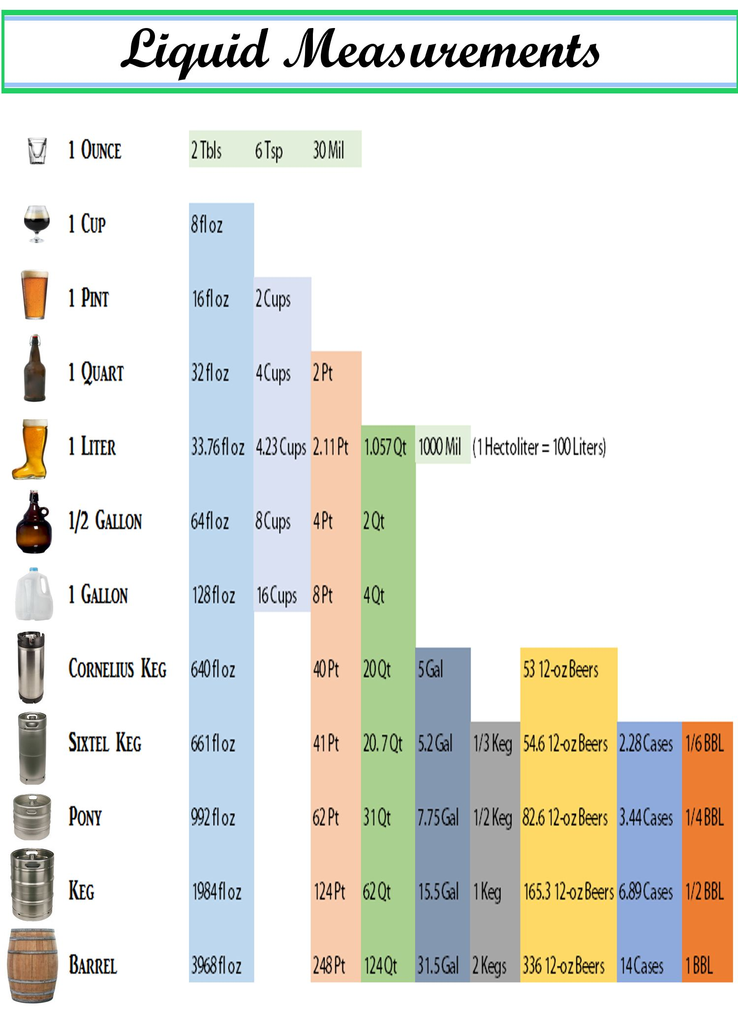 Lazy Man S Liquid Measurements Chart