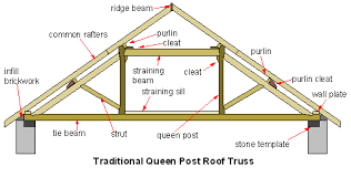 Image Result For Dimensions Of Timber Truss Roof Trusses Roof Truss Design Roof