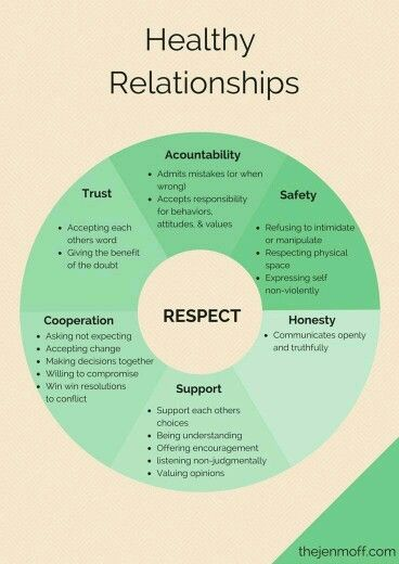 Healthy relationships.