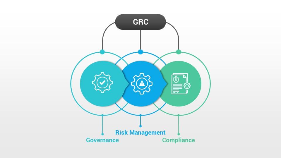 Governance Risk Management And Compliance Powerpoint Template Slidesalad Risk Management Management Powerpoint Templates