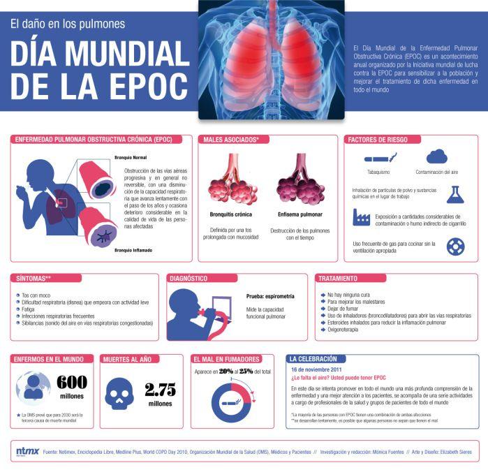 Salud Infografías En Castellano Página 25 Enfermedad Pulmonar Obstructiva Cronica Salud Enfermedad Epoc