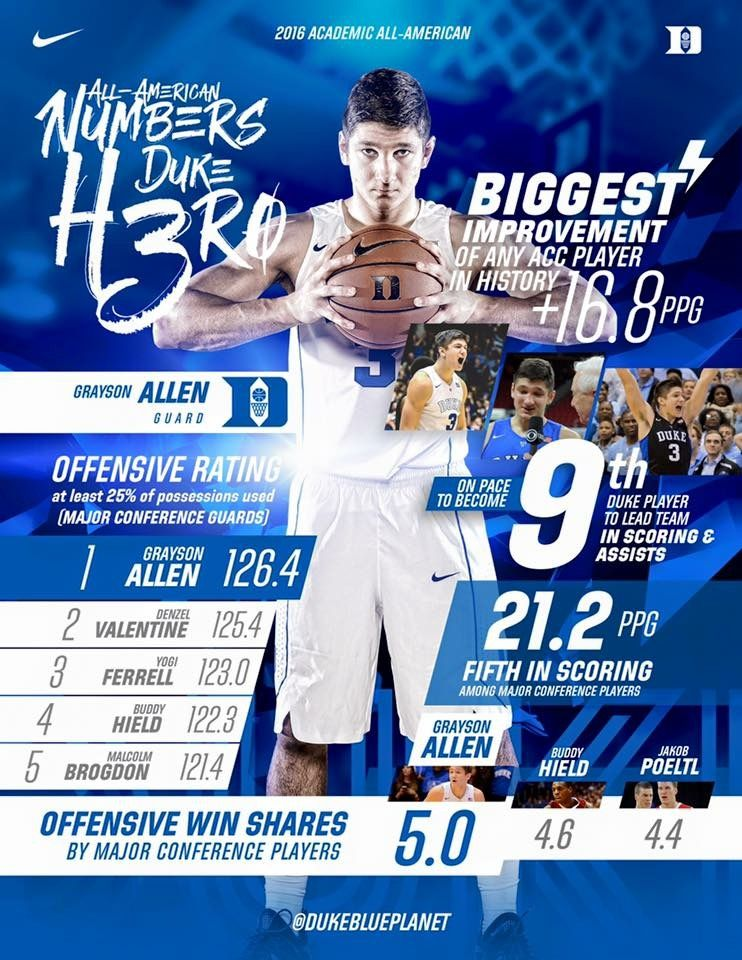 Pin by ashley ingram on DUKE Basketball Grayson allen