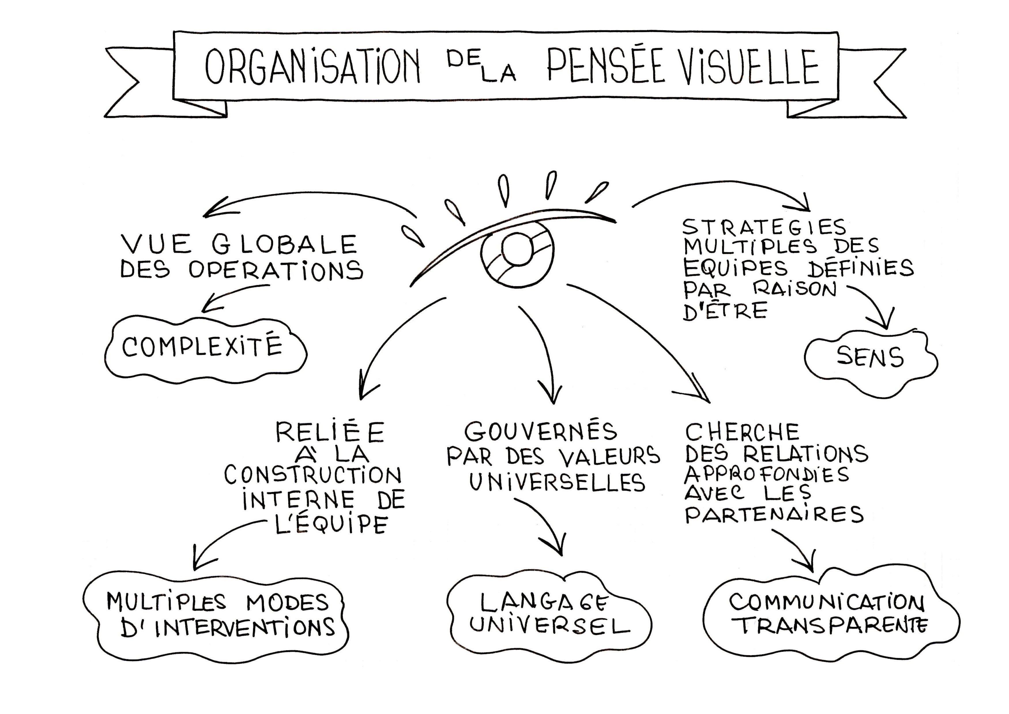 L Art Du Management Visuel Management Visuel Coaching