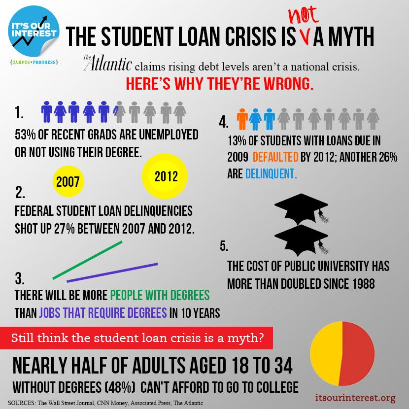 Here S Your Crisis Student Loan Debt Isn T A Myth Infographic