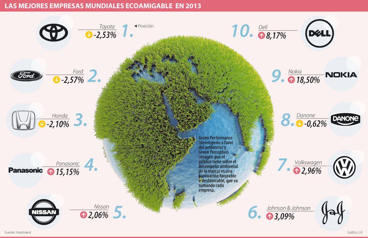 Las Mejores Empresas Mundiales Ecoamigable en 2013 #Población