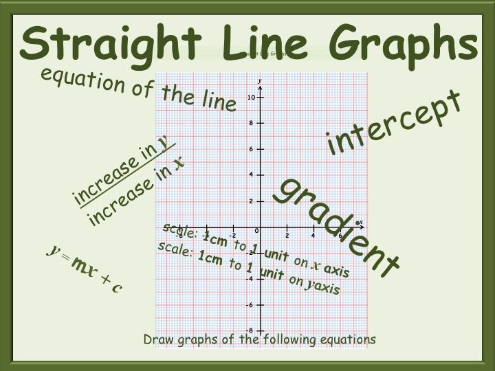 Drawing Straight Line Graphs Worksheets Gcse Teaching Resources Line Graph Worksheets Line Graphs Graphing