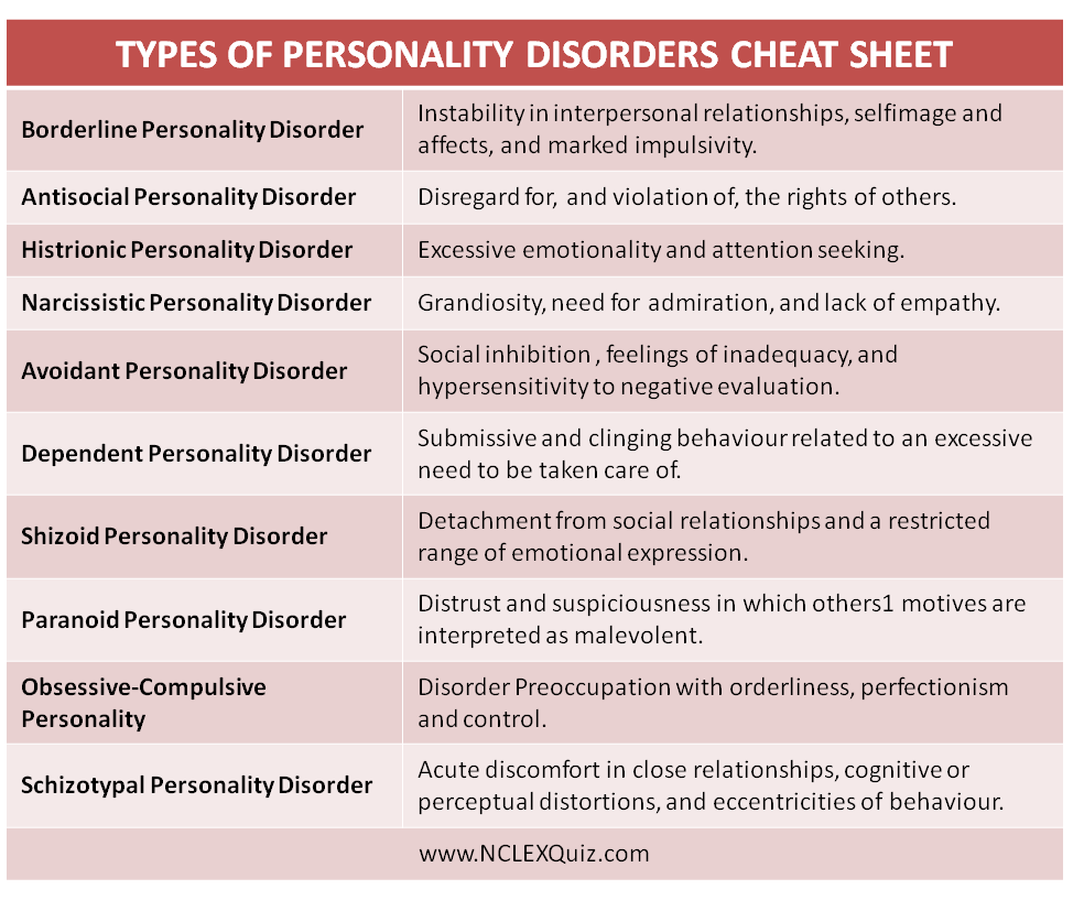 types of personality disorders cheat sheet psychiatric nursing