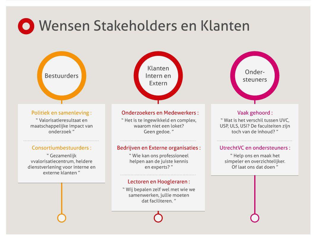 Behoeften stakeholders dutchsel pinterest stakeholder behoeften stakeholders ccuart Gallery