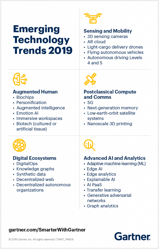 5 Trends Appear On The Gartner Hype Cycle For Emerging Technologies 2019 Smarter Wi Emerging Technology Innovation Technology Science Technology And Society