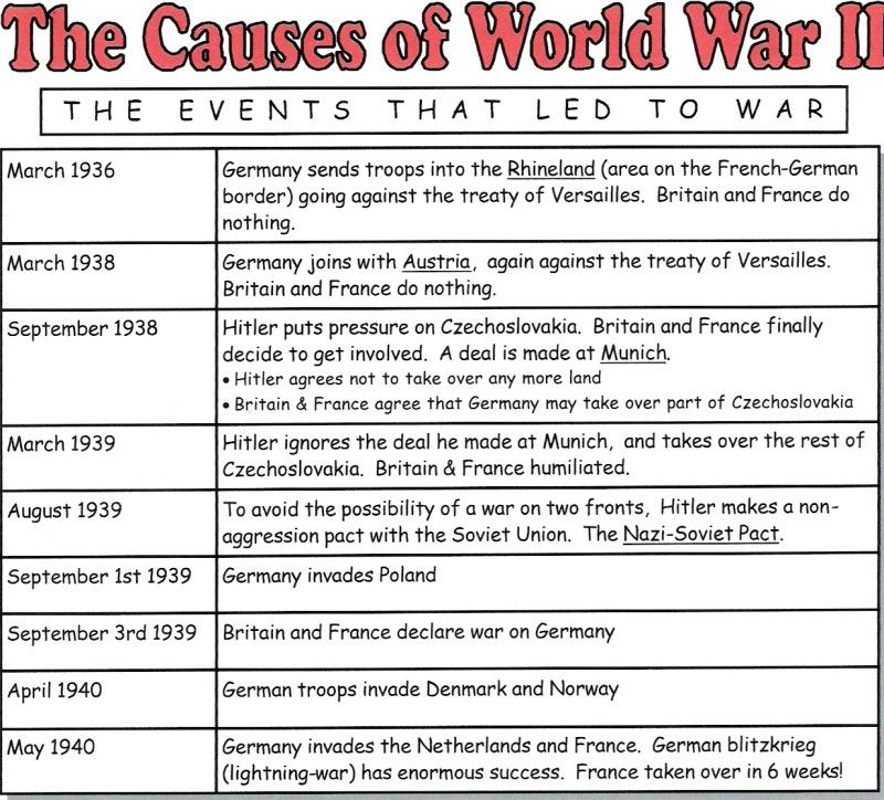This diagram outlines the major causes of World War Two. It shows ...