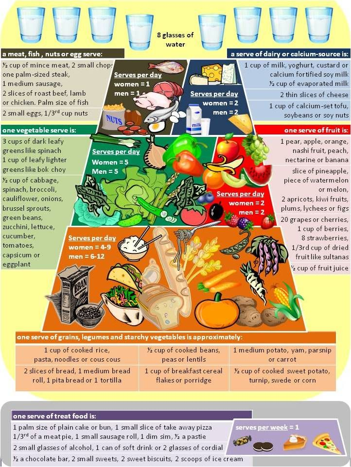 Diabetes Food Pyramid Chart | Healthy Food Pyramid | Healthy Eating | Diabetic food list ...