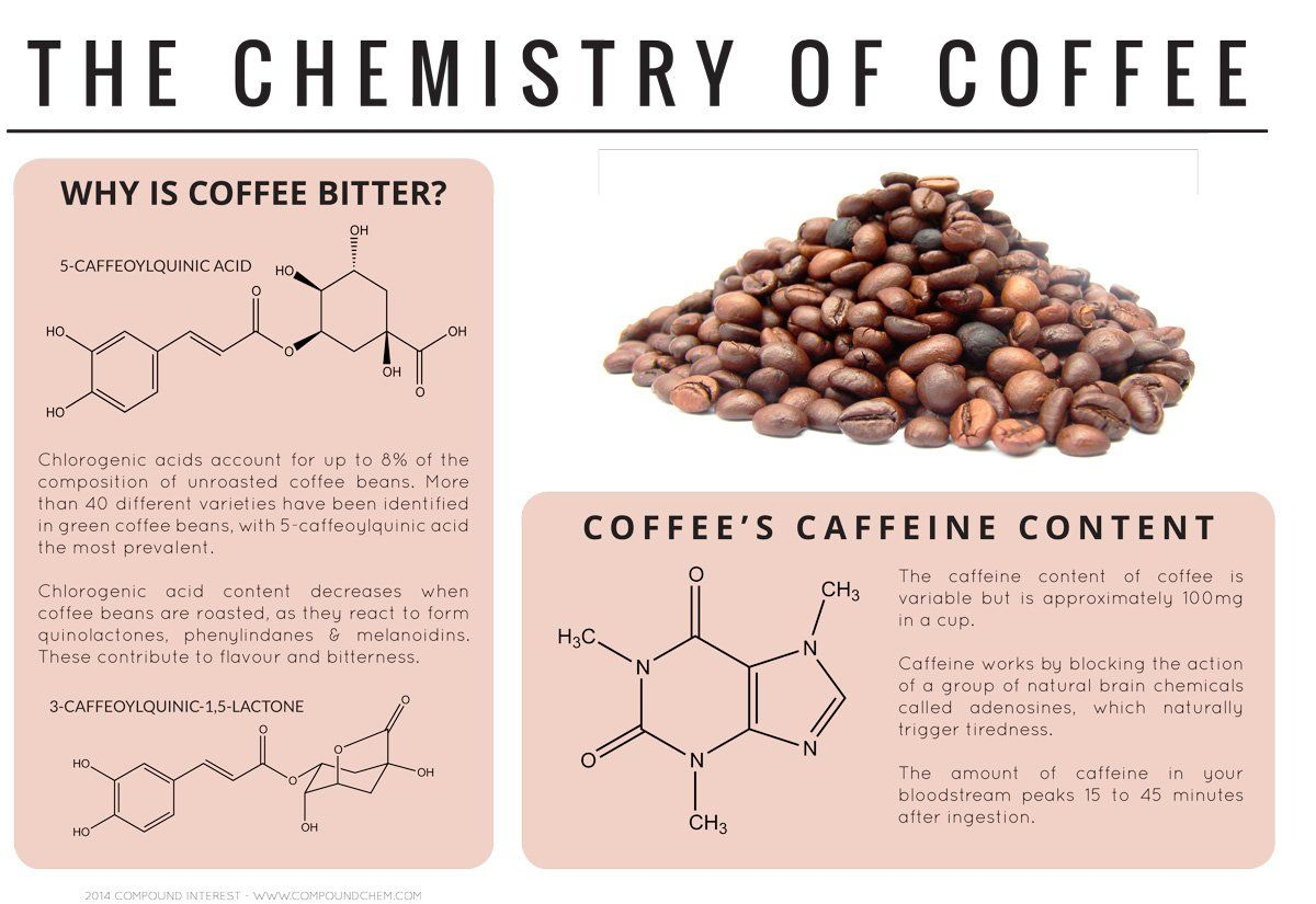 The Chemistry of Coffee http://www.businessinsider.sg/infographics-of-chemical-compounds-in-foods-2014-4/#.U2_CPIm9Kc1