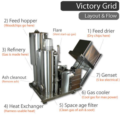 Wood Gasification Power Station From Victory Gasworks Energie