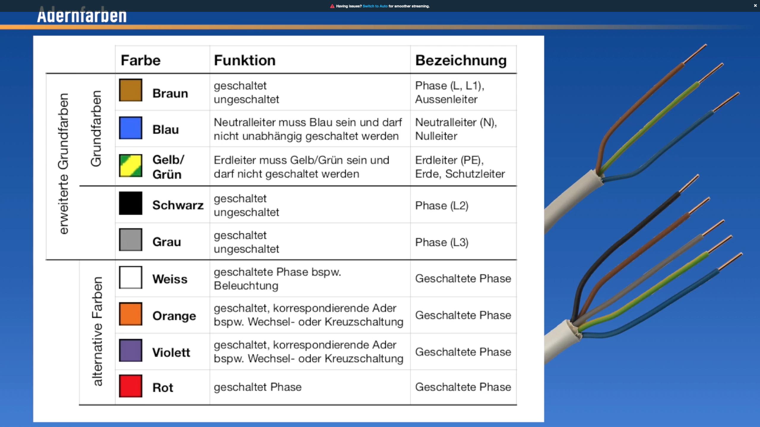 Adernfarben Und Kabelarten Elektroinstallation Elektroinstallation Selber Machen Kabel