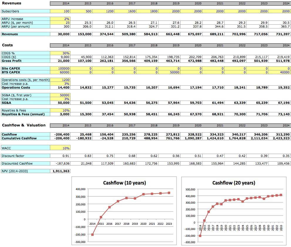 037 Business Plan Template Excel Format Sheet Financials
