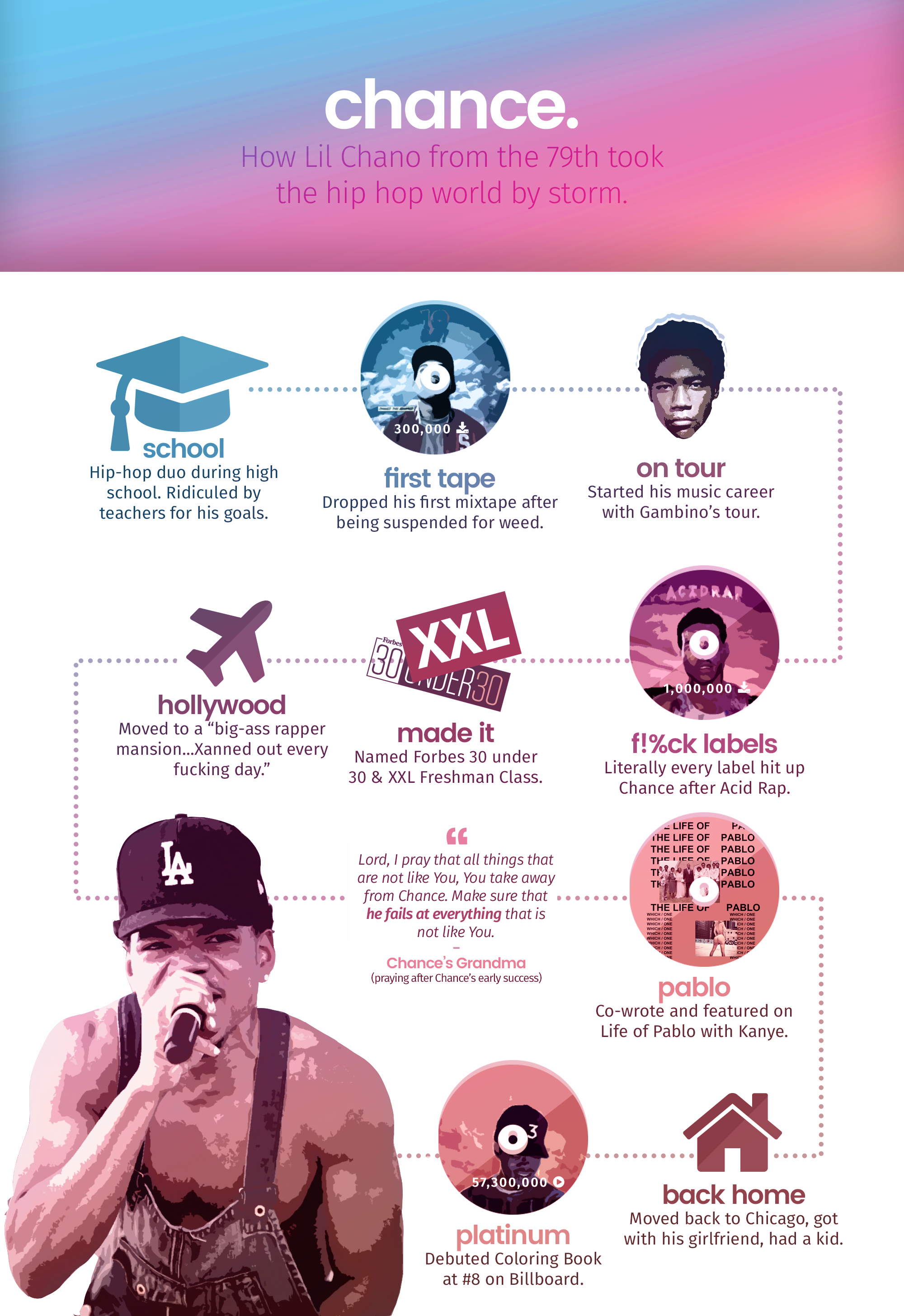 Chance the Rapper infographic