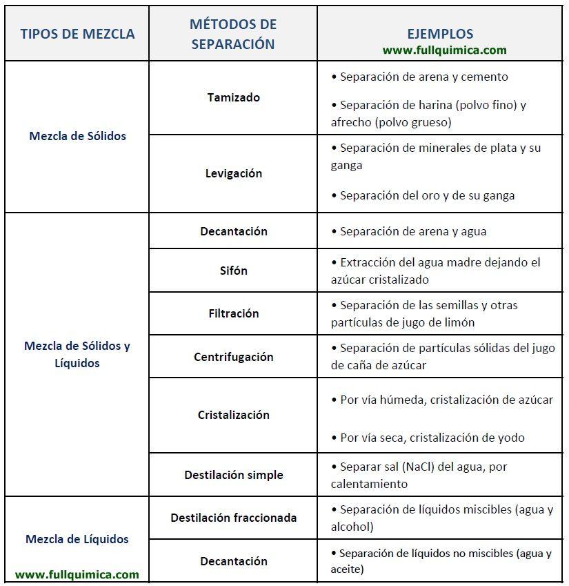 Metodos De Separacion De Las Mezclas Quimica Quimica Inorganica Ensenanza De Quimica Quimica Nomenclatura Quimica