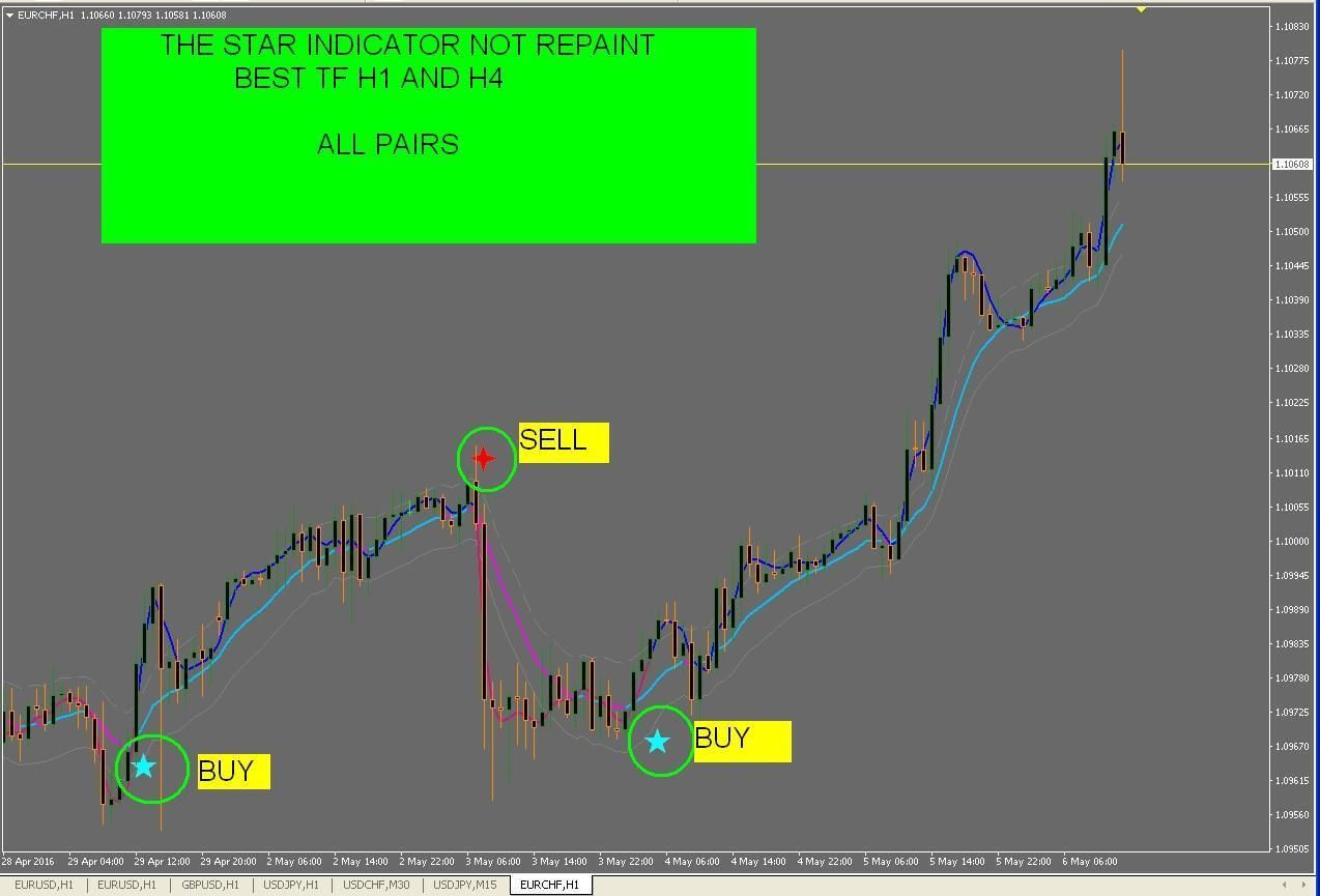 9 R031 Not Repaint The Star System Indicator Forex For