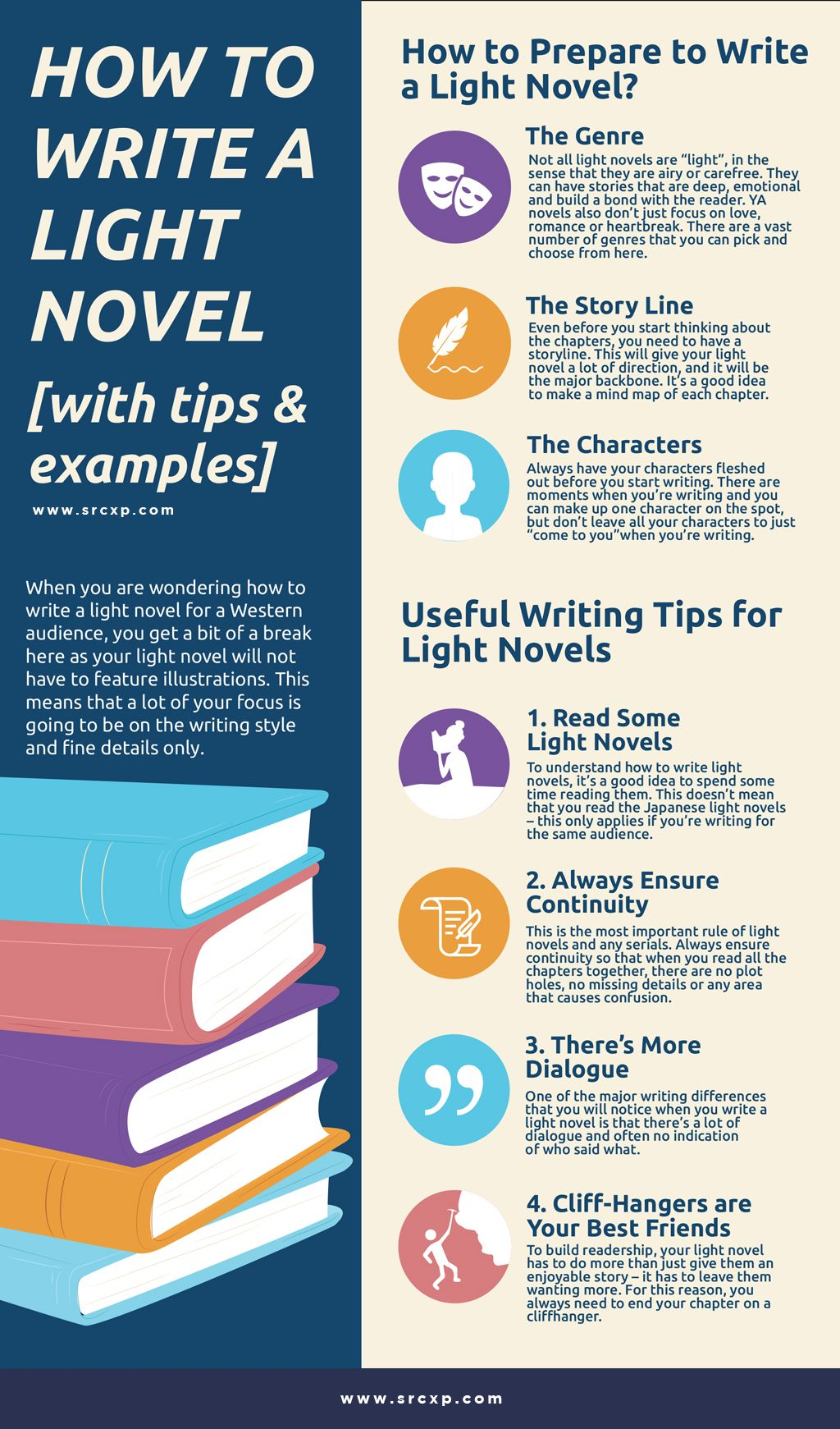 How to Write a Light Novel. Most people often think of light